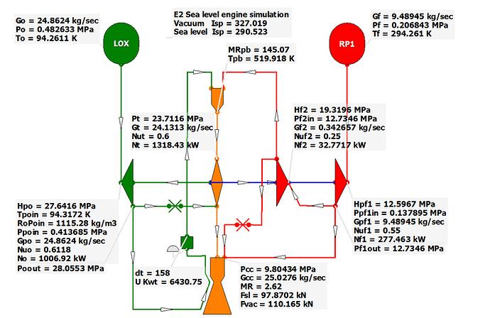 Dettagli sul ciclo di E-2